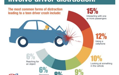 Distracted Driving Student and Family Program