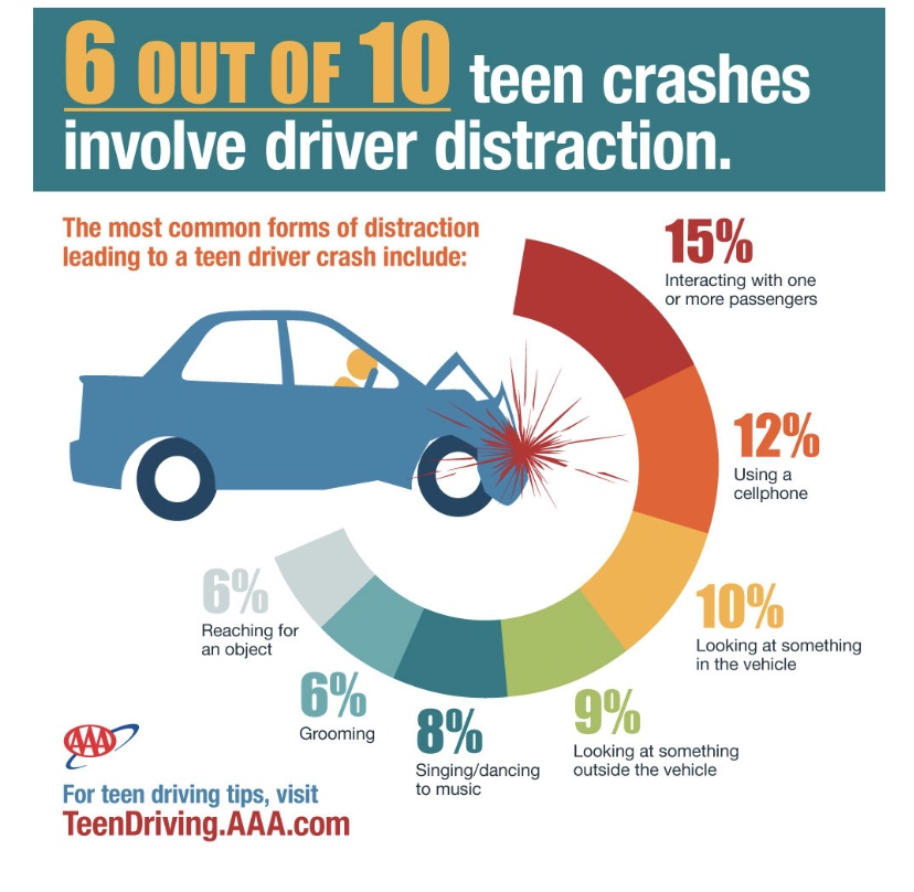 A graph of distractions leading to teen crashes